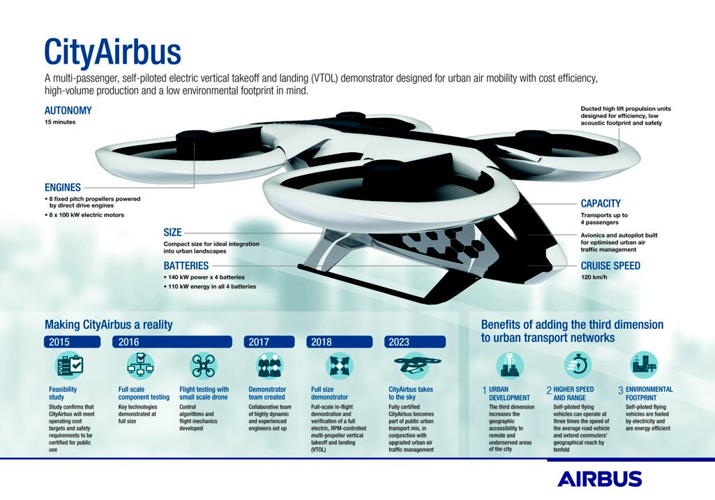 CityAirbus_infographic