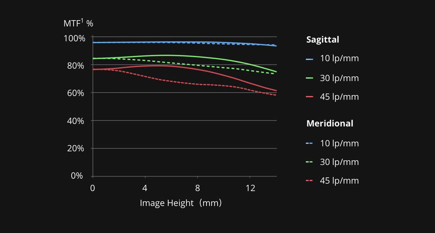 DroneDJ DJI Zenmuse X7 DL 24mm F2.8 LS ASPH Leaf Shutter Lens copy