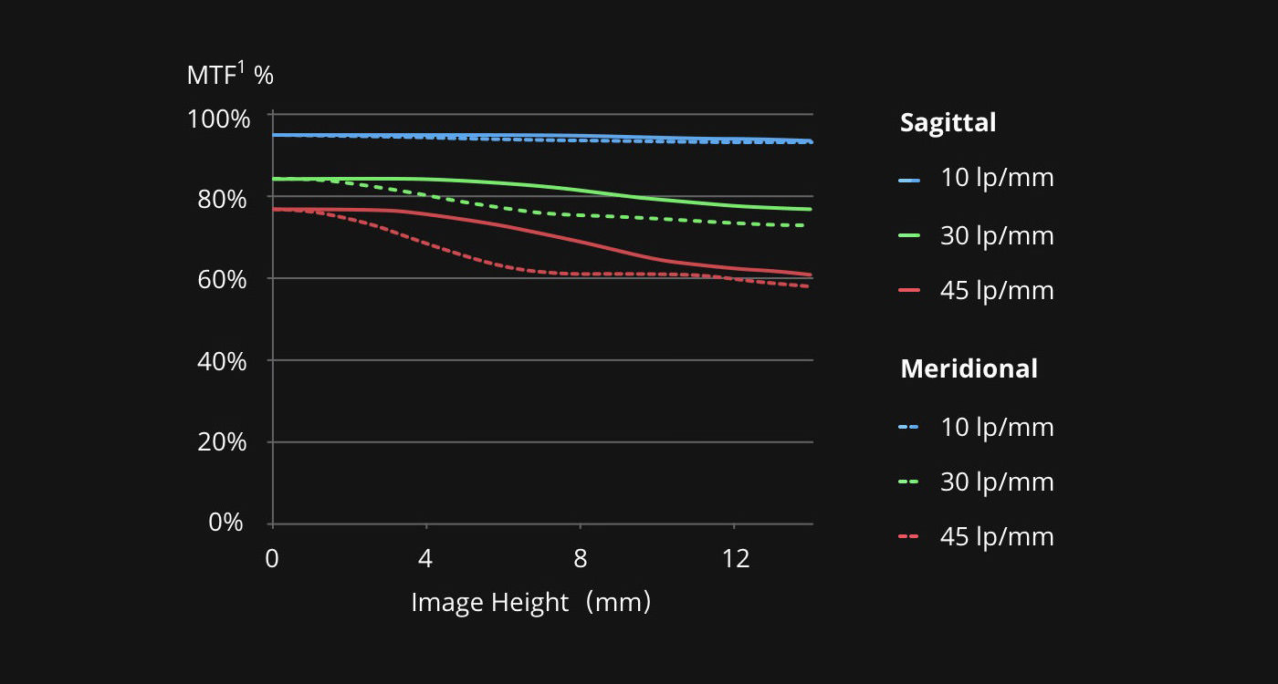 MTF Chart DroneDJ DJI Zenmuse X7 DL 35mm F2.8 LS ASPH Leaf Shutter Lens copy