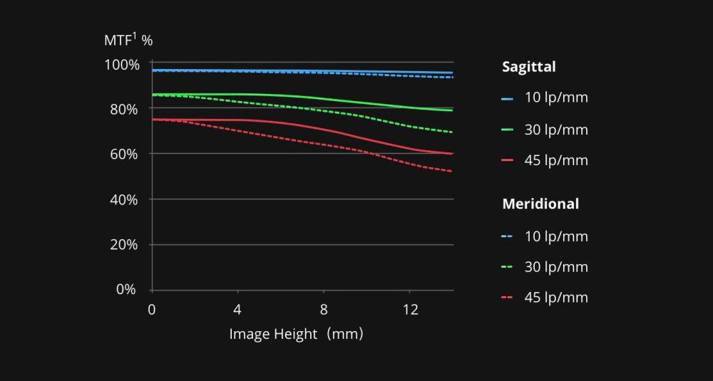 DroneDJ DJI Zenmuse X7 DL 50mm F2.8 LS ASPH Leaf Shutter Lens copy