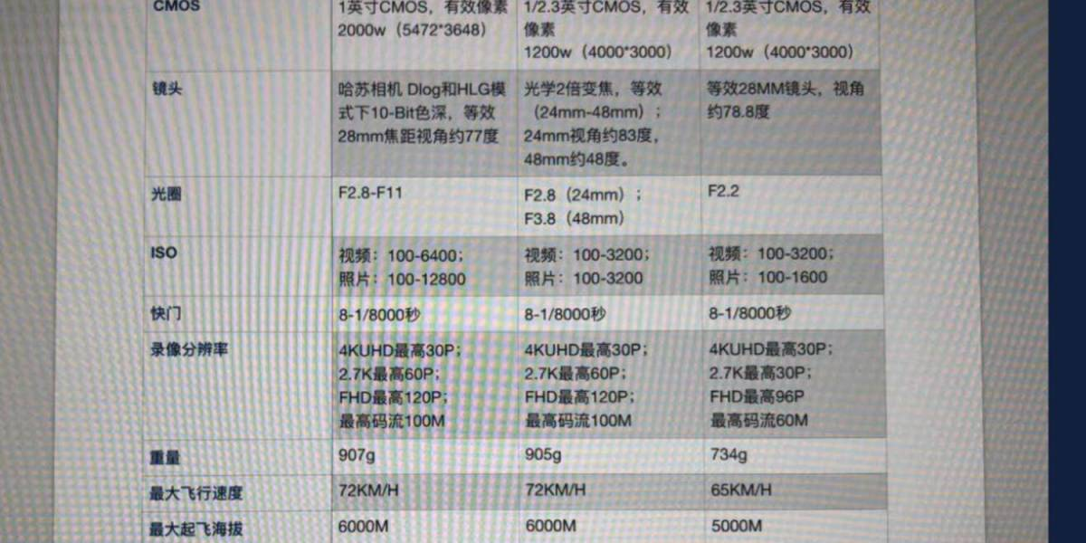 DJI Mavic 2 Zoom and Pro SPecifications Leaked_DSF3679 copy