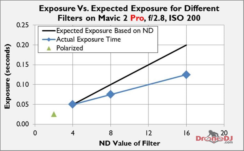 Exposure vs Filter ND Mavic 2 Pro