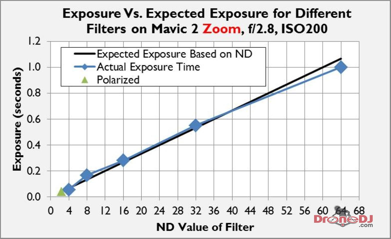 Exposure vs Filter ND Mavic 2 Zoom