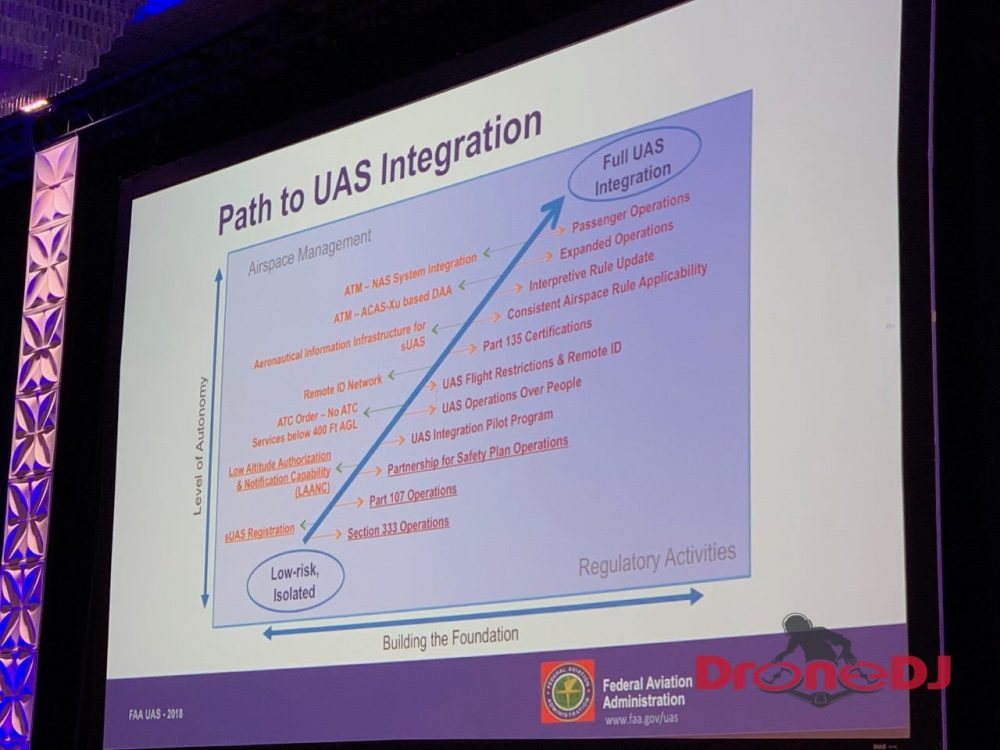 FAA Path to UAS Integration