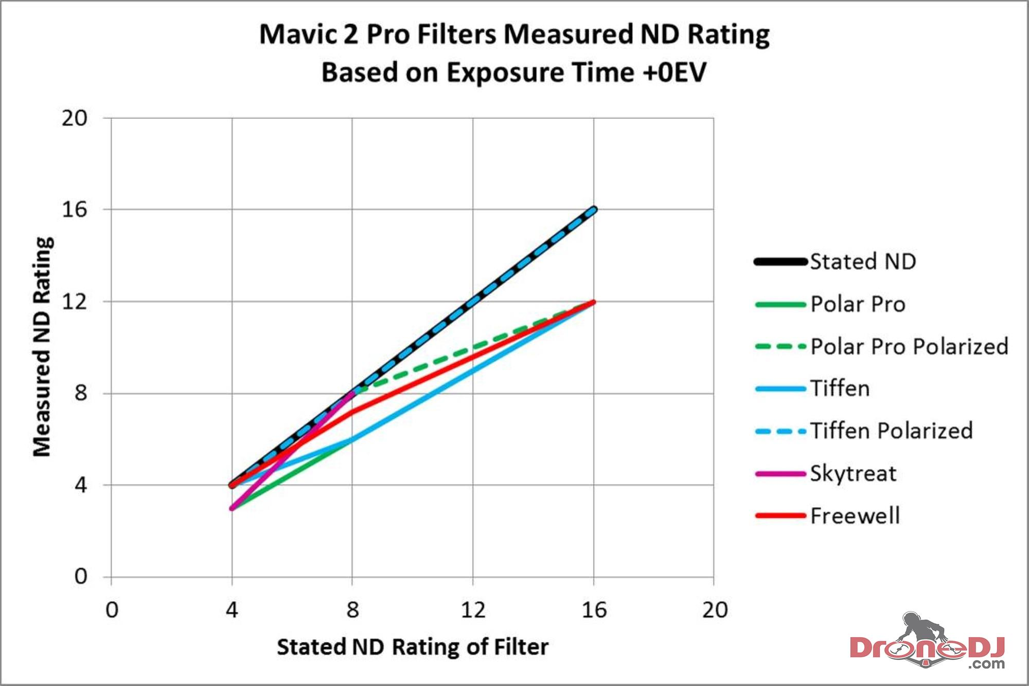 Mavic 2 Pro Filter ND Ratings