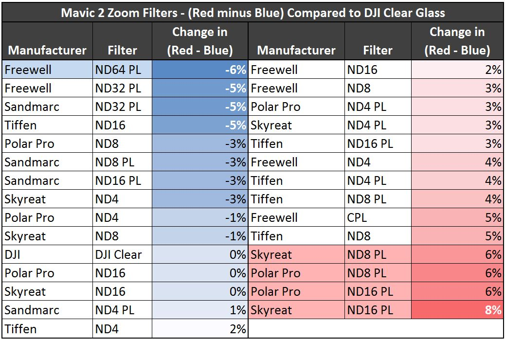 Mavic 2 Zoom Color Shift Table