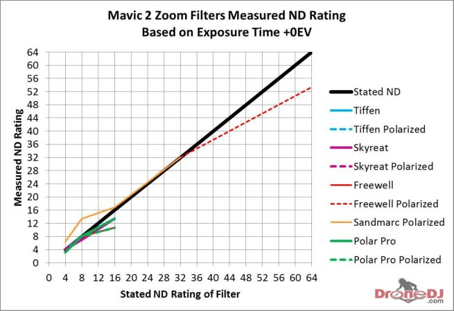 Mavic 2 Zoom Filter ND Ratings