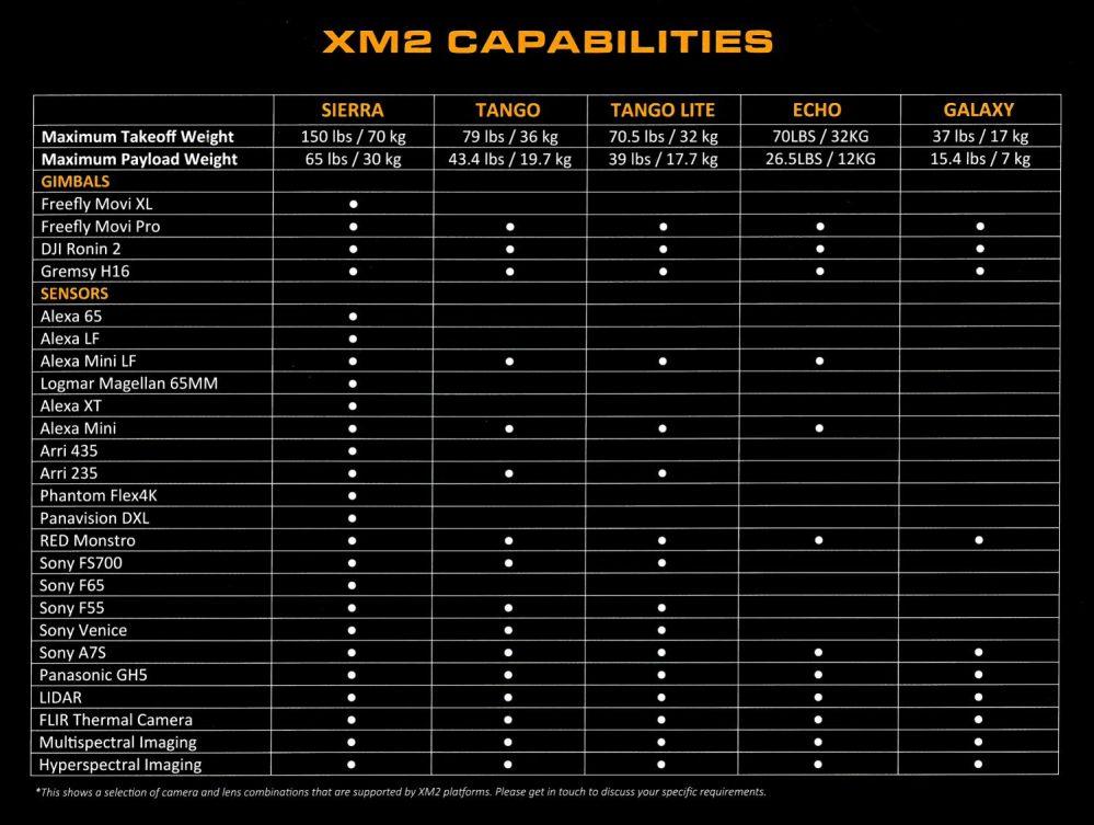 XM2 Drones and Cameras