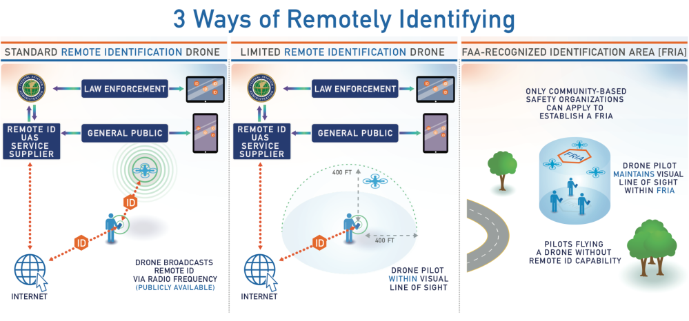 FAA Remote ID graphic