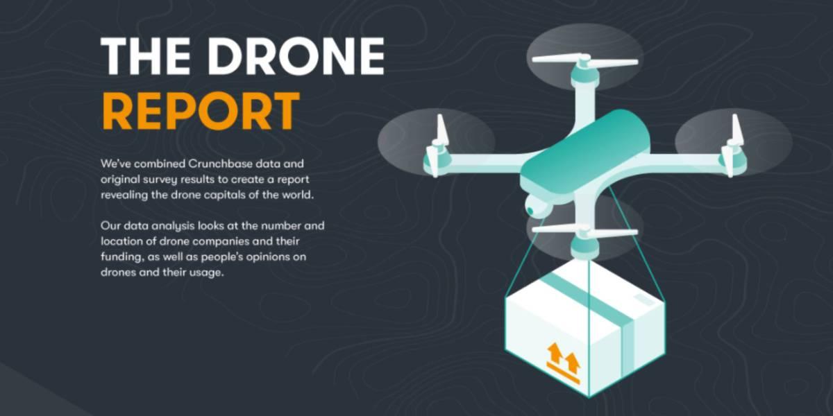 U.S. drone HQs DJI top