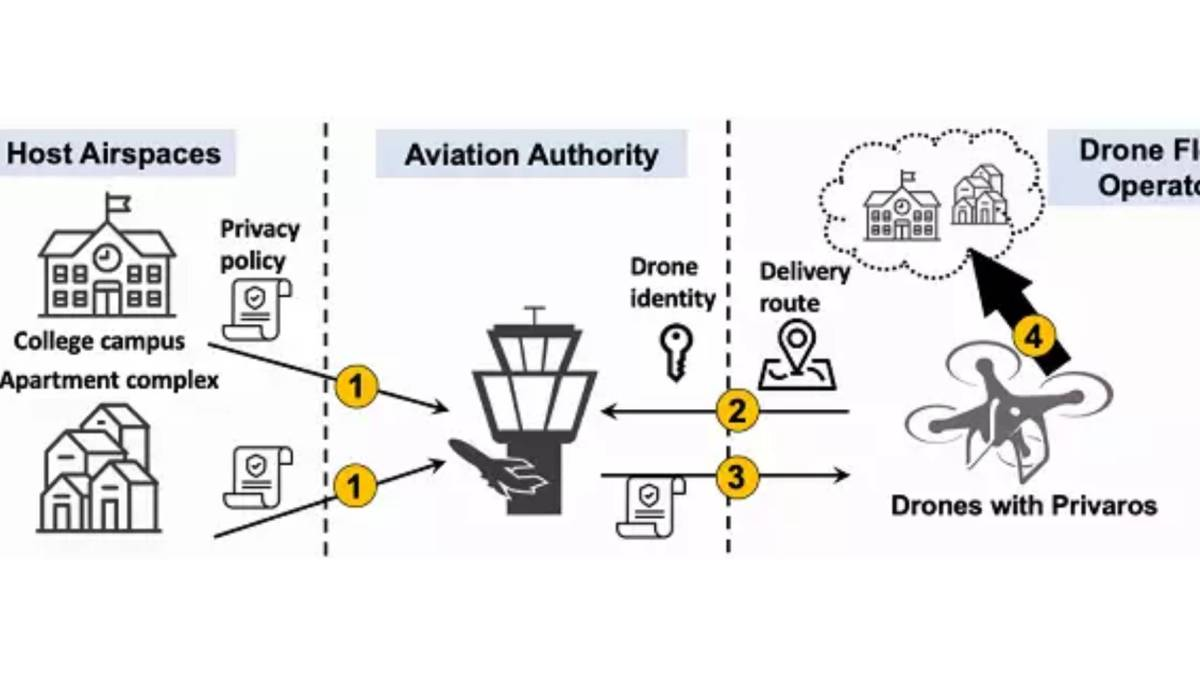 Indian science drone privacy
