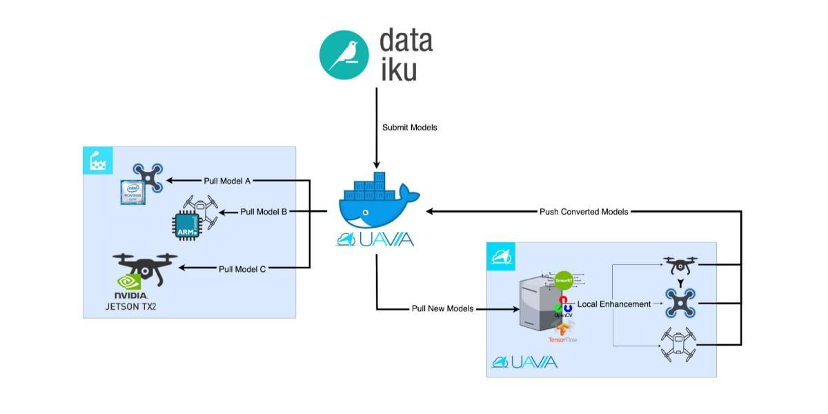 Dataiku UAVIA computing drones