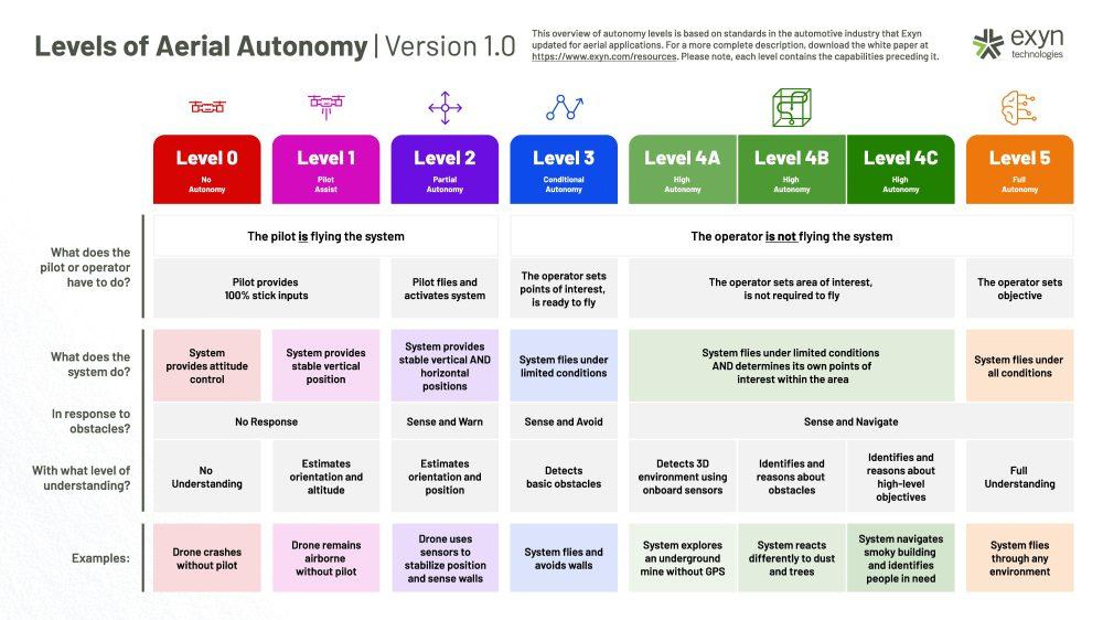 aerial autonomy