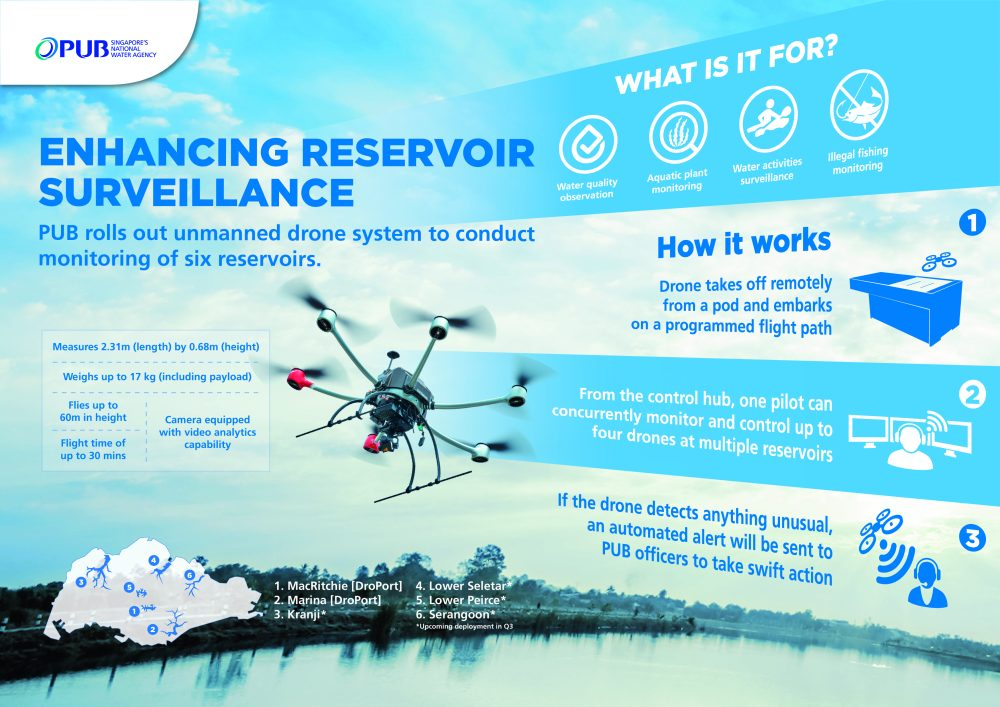 water monitoring drone