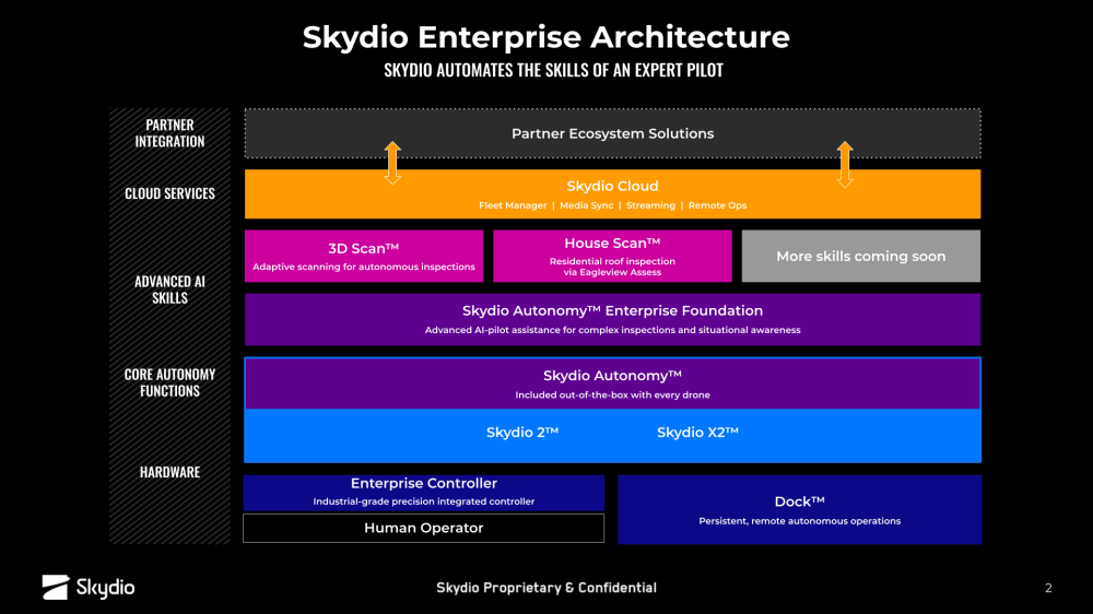 Skydio Cloud capabilities