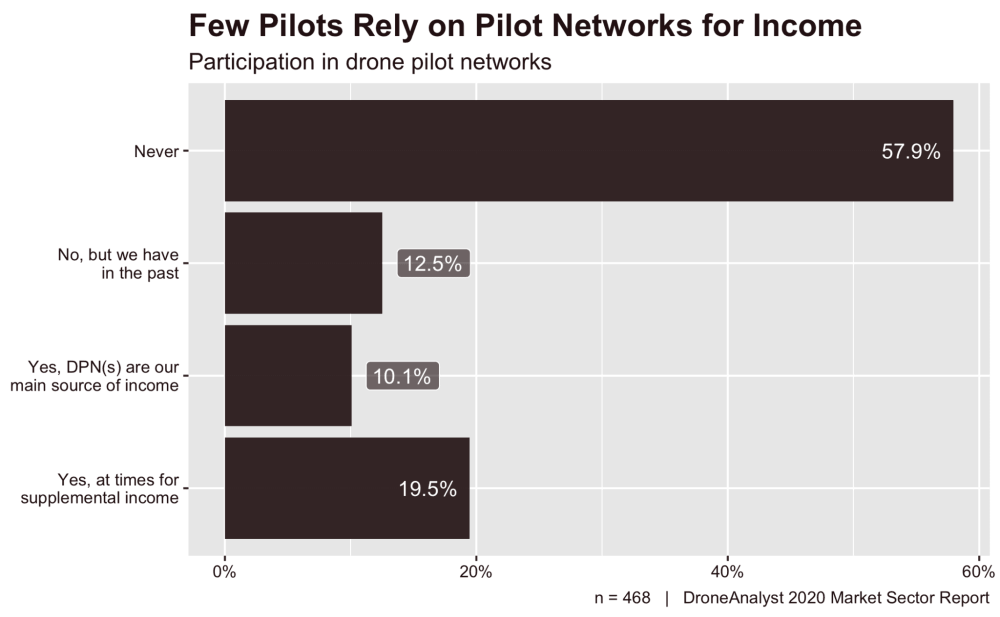 commercial drone pilot income