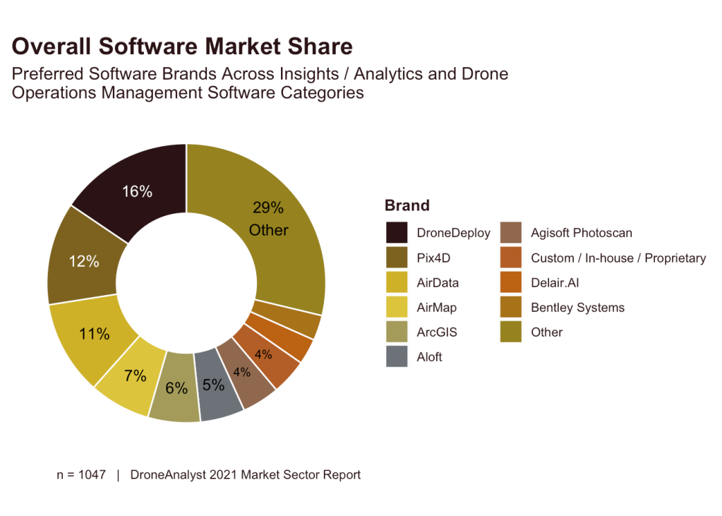 drone industry report 2021